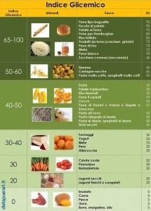 Diabete - indice glicemico