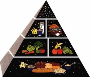 Dieta Mediterranea - Piramide alimentare